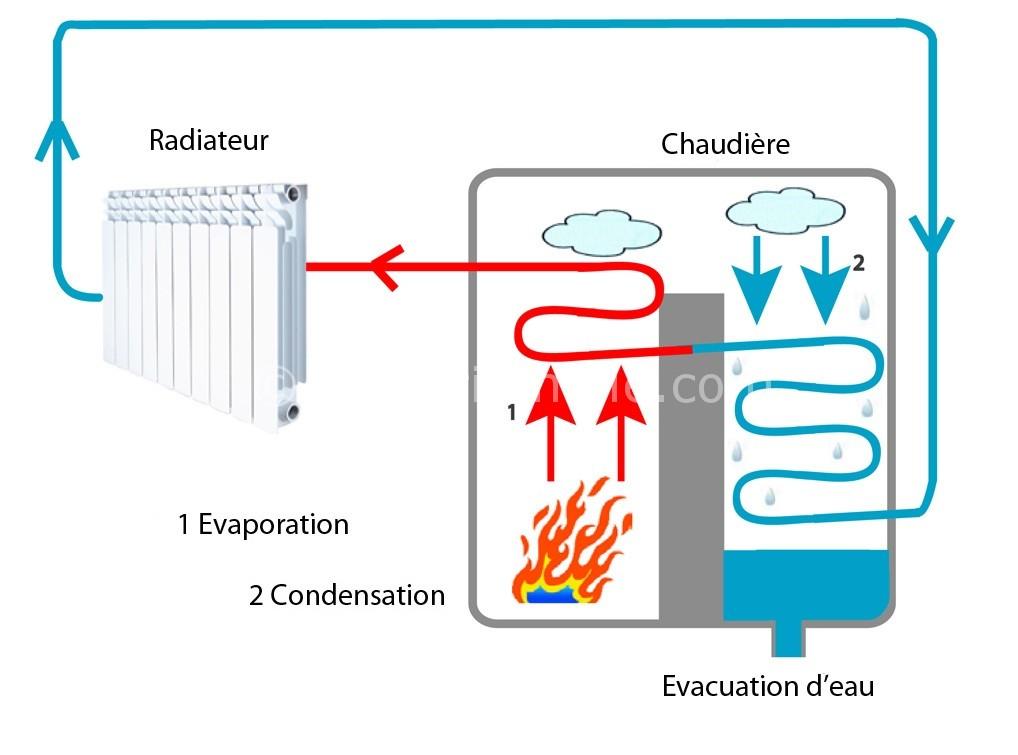 Principe de la chaudière à condensation